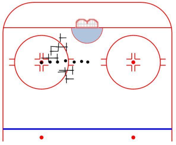Loz Hockey - exercice gardien 2 shuffle