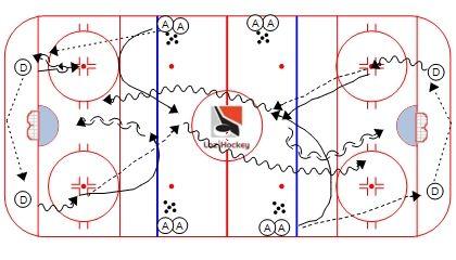 Loz hockey sortie de zone over D2D avec un contre un (1vs1).jpg