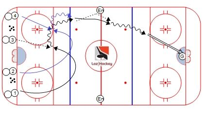 Loz hockey 4 passes et tir au filet2.jpg