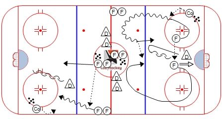 Drill - Loz Hockey deux contre un (2vs1) x 2 avec regroup 2.jpg