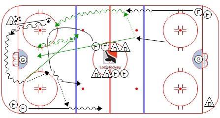Loz Hockey sortie de zone wheel deux contre un (2vs1).jpg