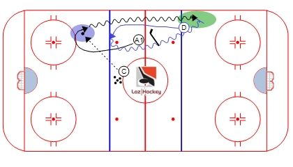 Loz Hockey Situation de rush 1vs1 (gap control).jpg